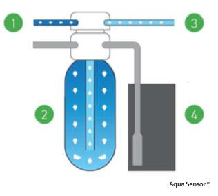 werking waterverzachter